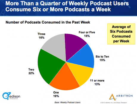 Weekly-podcast-users-