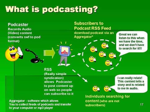 what_is_podcasting
