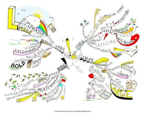 mind-map-paul-foreman