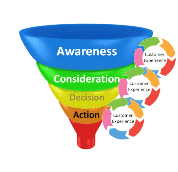 12 Tips For Maximizing Your Sales Funnel