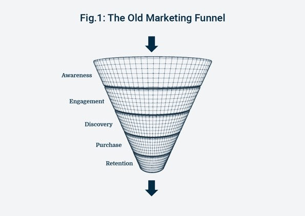Introducing the New Marketing Sales Funnel