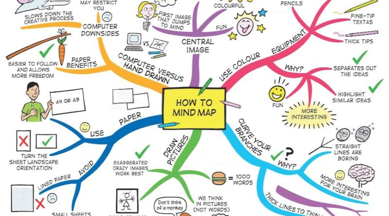 What Is A Mind Map what is a mind map Archives   What Is A Mind Map