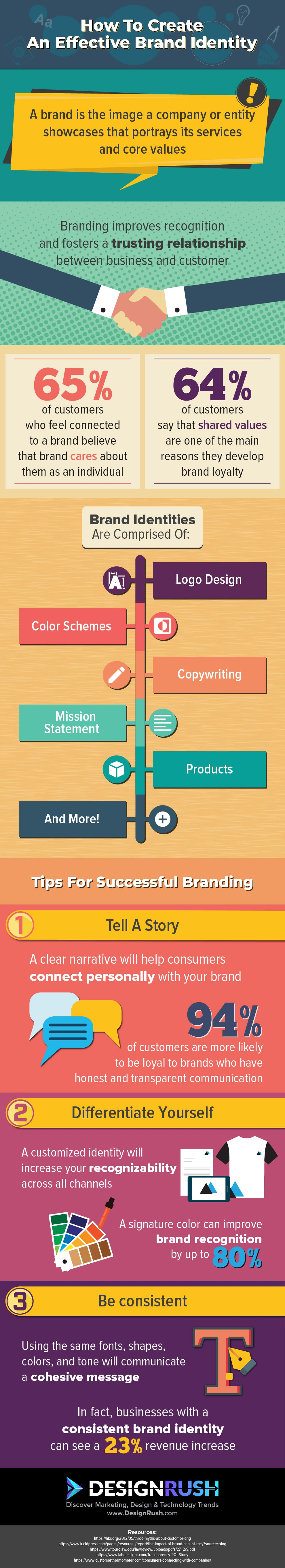 How to Create an Effective Brand Identity (infographic)